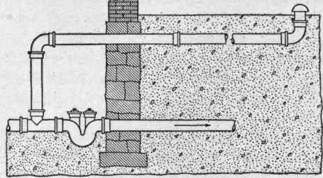 The house drainage system for Whole house plumbing trap