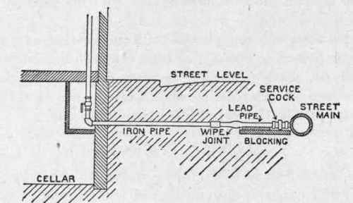 Iron Service Pipe Connected to Street Main by Lead Pipe to Secure  sc 1 st  Chest of Books & Service Pipes