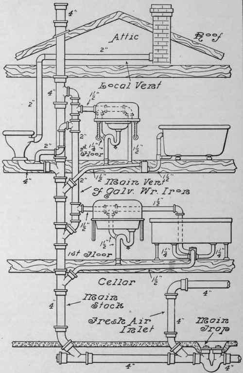 Toilet drain line diagram toilet free engine image for for Household plumbing diagram