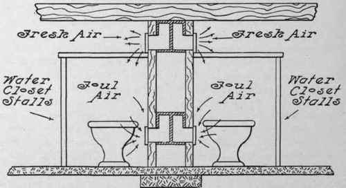 Plumbing For Public Toilet Rooms