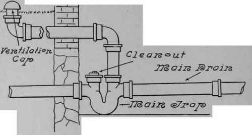 The house or main trap and fresh air inlet
