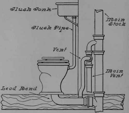 Water Closet Connections