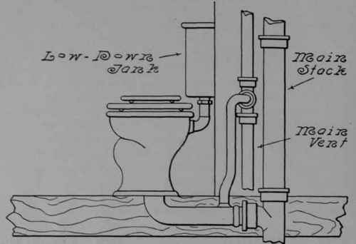 Water Closet Operatect By Flushing Valve