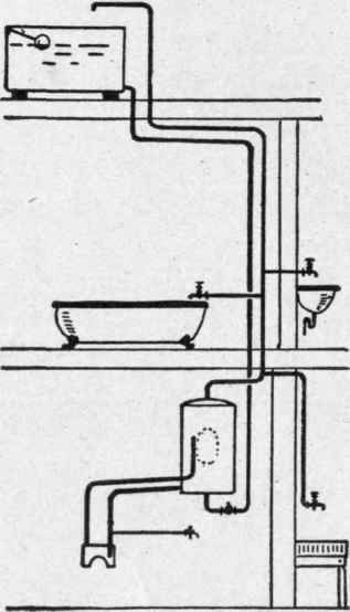 Hot Water Supply. Cylinder System