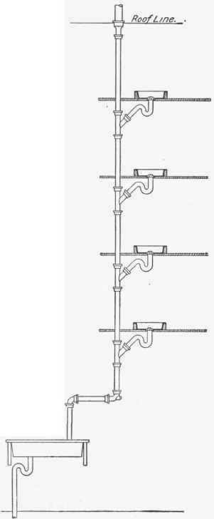 Piping Practice Sheets http://chestofbooks.com/home-improvement/construction/plumbing/Principle-Practice/Refrigerator-Wastes.html