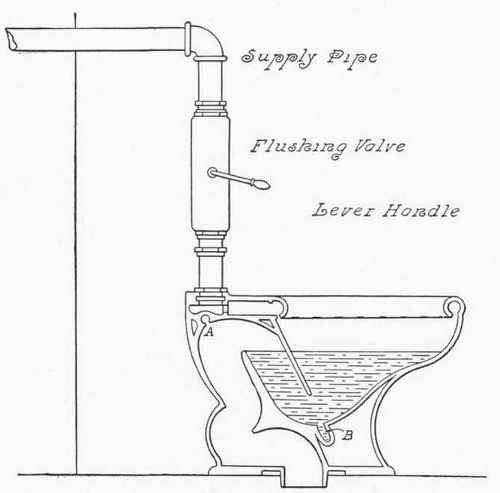 The Flushing Valve, Double Jet Siphon Water Closet.