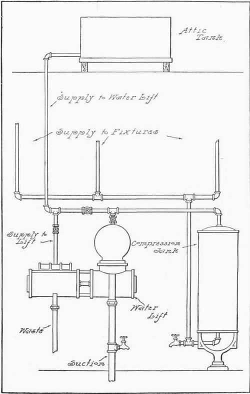 Chapter Xx Modern Methods And Devices In Country Plumbing