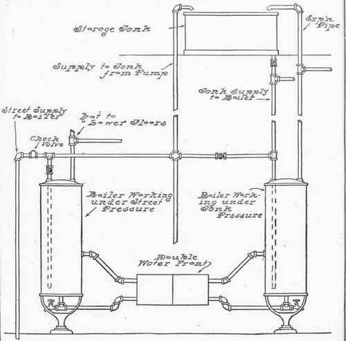 Boiler System: How Does A Boiler System Work