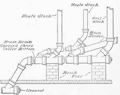 Chapter x the house drain the house drain and pipes discharging into it ccuart Choice Image