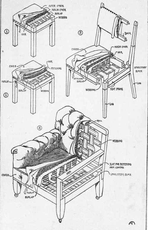 Chairs seats sofas part 4 for Chair design terminology
