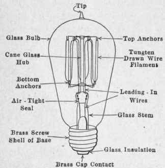 Fig 217 An Edison Mazda lamp and its parts incandescent electric lamps
