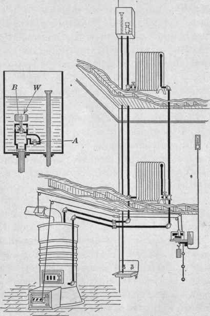 The High-Pressure Hot-Water System