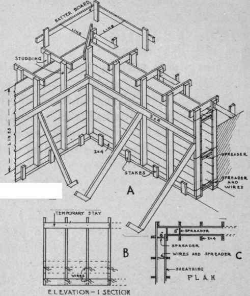 Forms for basement walls for Basement wall forms