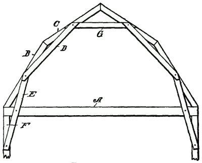 Gambrel Roof Trusses
