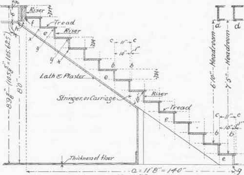 Method Of Laying Out A Stairway.