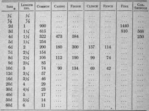 Appendix iii useful tables length and number of wire nails to the pound greentooth Choice Image
