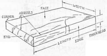 Huge Idea Useful Woodworking Terms