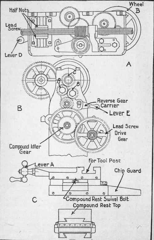lathe parts and their functions