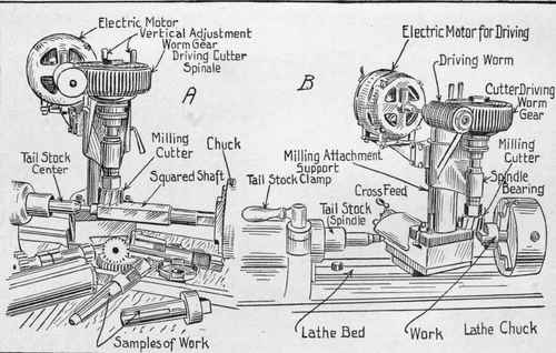 Fig. 327. - Lathe Milling Attachment with Independent Motor Drive.