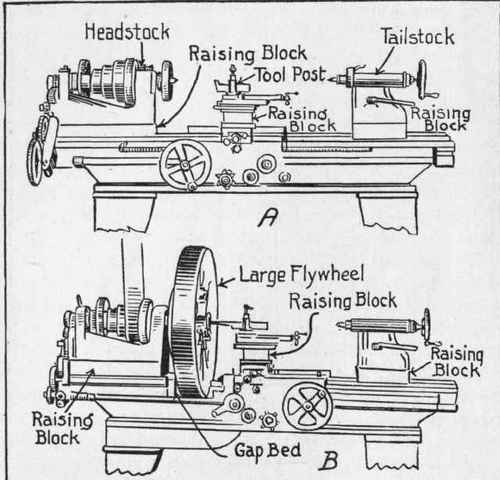 How Swing Of Lathe May Be Increased