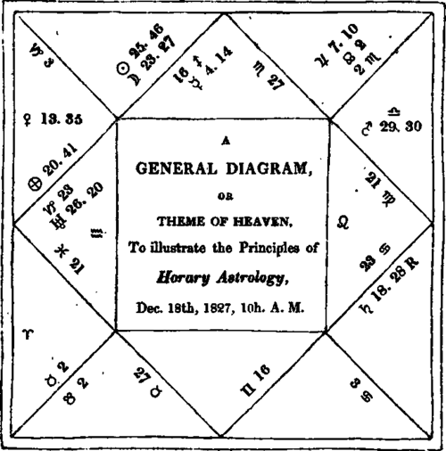 Significations of the lords of the houses according to the oriental the lord of twelfth house 1727 ccuart Gallery
