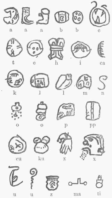 Mayan Alphabet Maya alphabet.