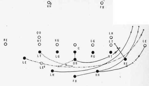 8 Man Football Positions Diagram http://chestofbooks.com/sports/football/Practical-College/15-End-between-the-opposite-end-and-tackle.html